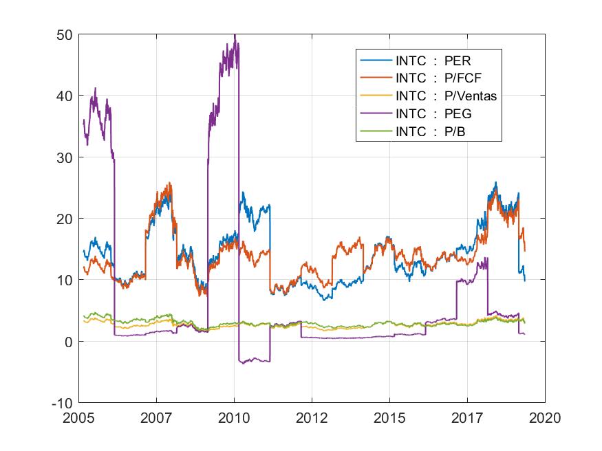 Ratios de Valoración análisis fundamental de intel