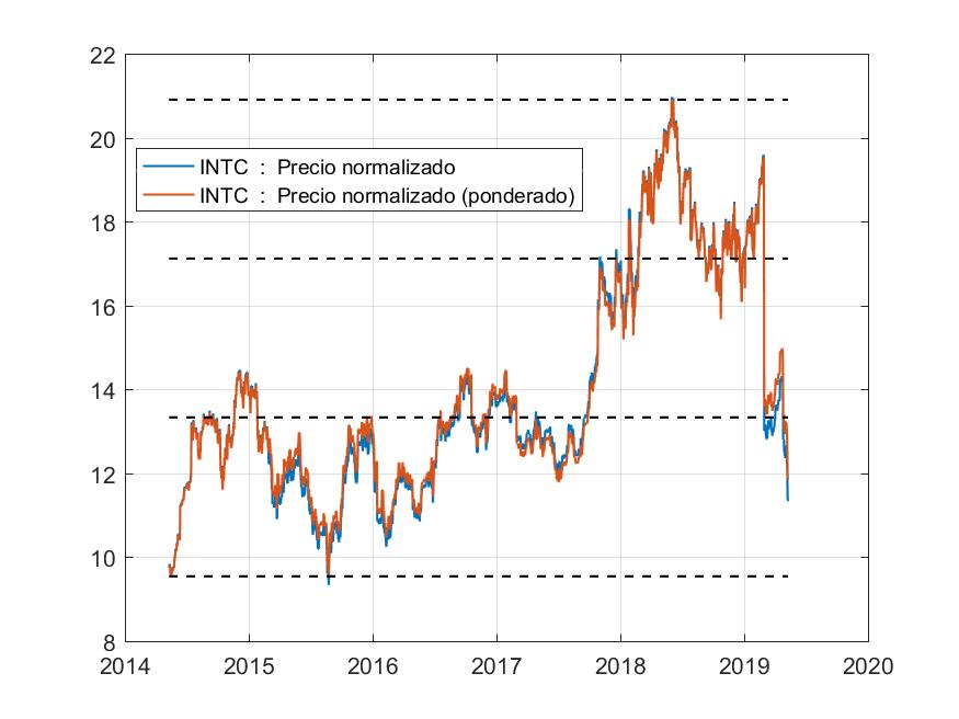 precio normalizado análisis fundamental de intel