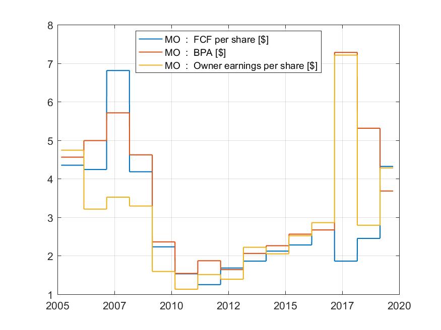 Valoración de la empresa por flujos de efectivo - fig 1