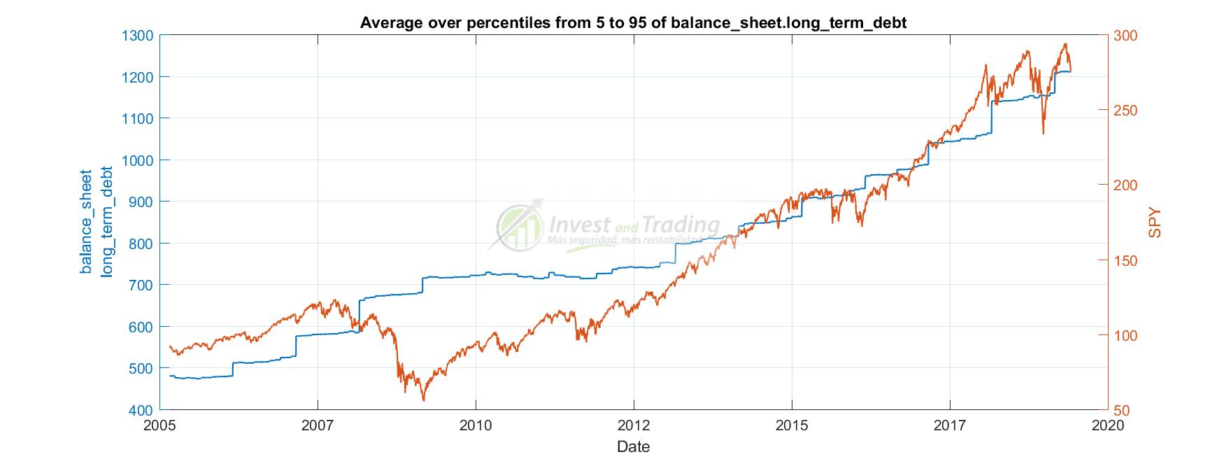 deuda a largo plazo