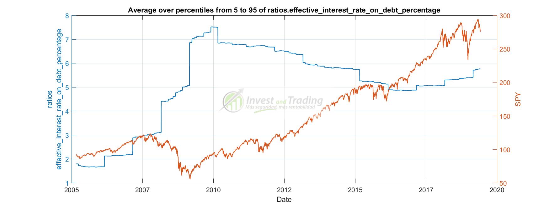 porcentaje de intereses