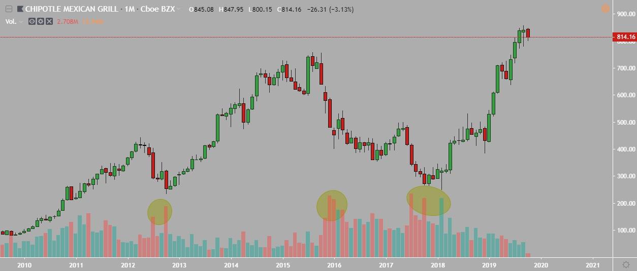 aprender a invertir en la bolsa de valores